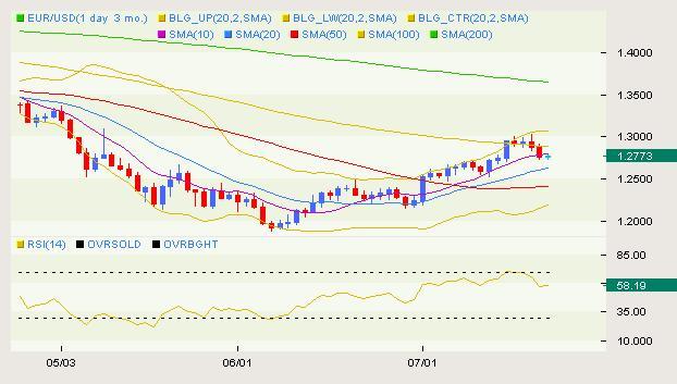 EUR/USD Classical 07.09