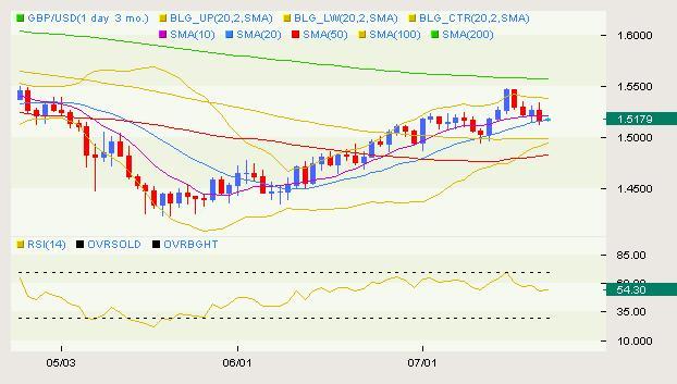 GBP/USD Classical 07.09