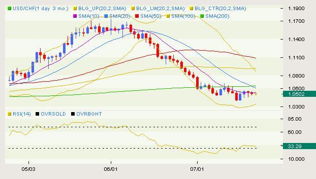 USD/CHF Classical 07.13