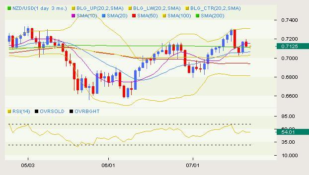 NZD/USD Classical 07.14