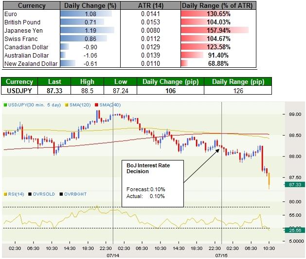 Japanese Yen Advances Across The Board, Australian Dollar Halts Two-Day Rally