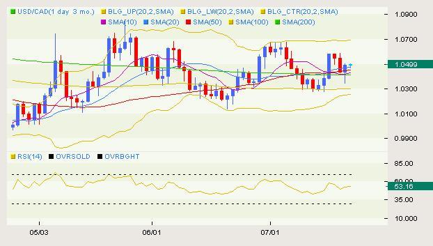 USD/CAD Classical 07.16