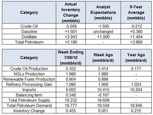 Crude Oil Inventory Watch: Week Ending 7/09/2010