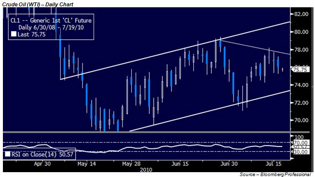 Crude Oil to Look Toward Earnings, Housing Data, Risk Appetite; Gold Tests Bottom of Range