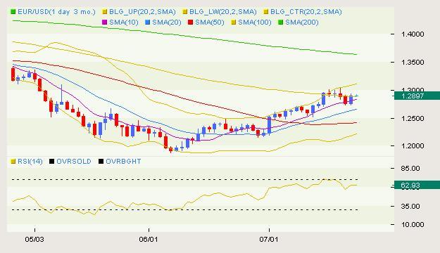 EUR/USD Classical 07.19