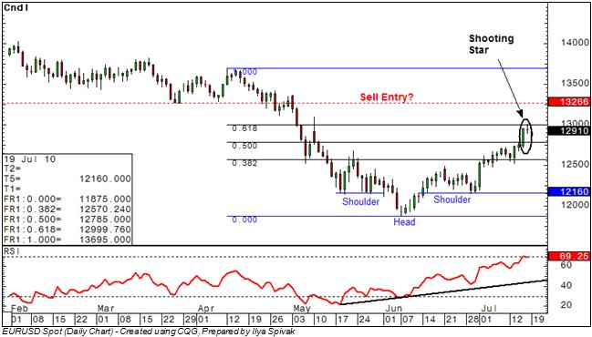 EUR/USD: Bulls Find Resistance Ahead of 1.30 Figure