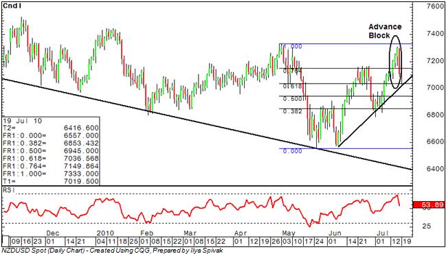 NZD/USD: Bears Meet Key Support at Fib, Trend Line