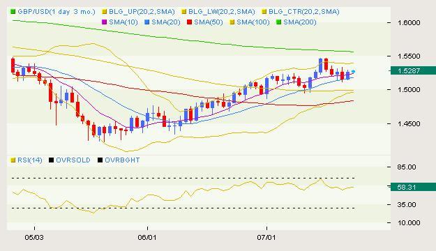 GBP/USD Classical 07.21