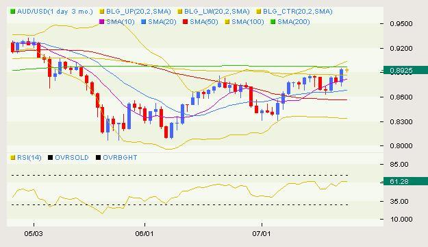AUD/USD Classical 07.22