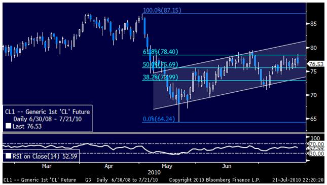 Crude Oil Falls on Bearish Inventory Data, Gold Seesaws Lower