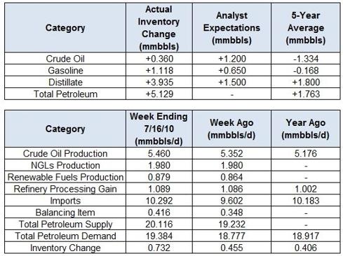 Crude Oil Inventory Watch: Week Ending 7/16/2010