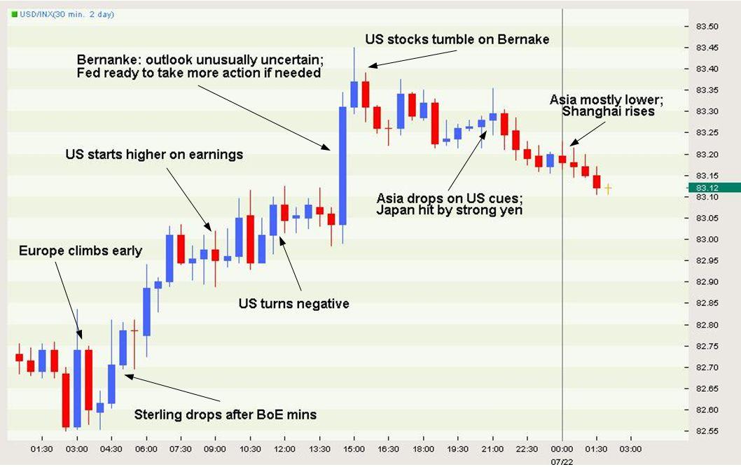 Risk Bounces Back as Data Outshines Bernanke