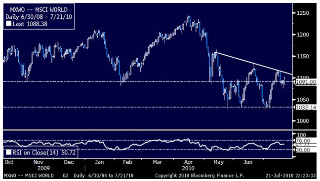 US Dollar Bounces Despite Standstill in Other Markets