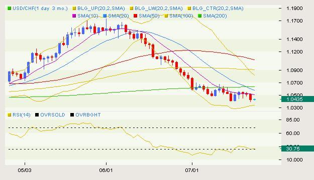 USD/CHF Classical 07.22
