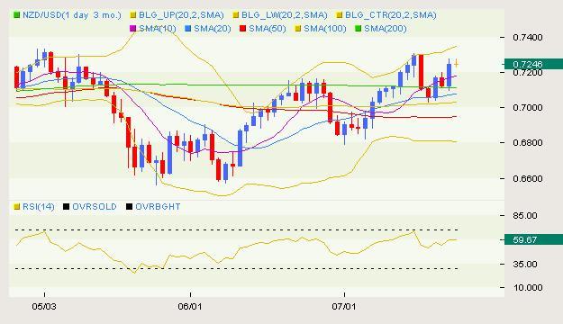 NZD/USD Classical 07.23