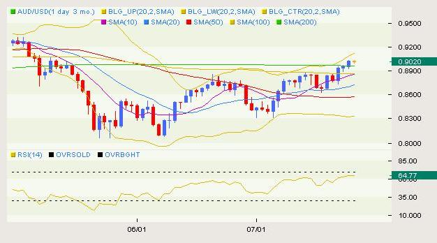 AUD/USD Classical 07.27