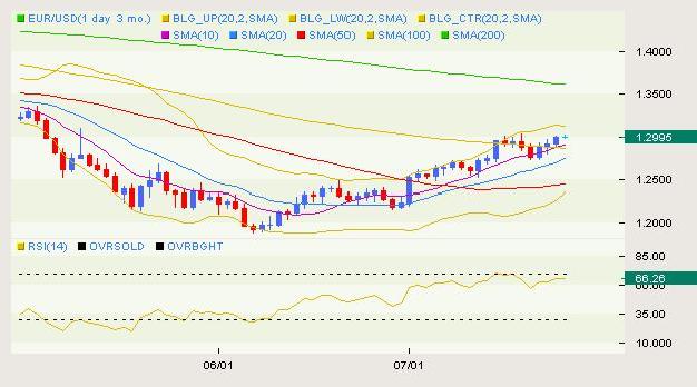 EUR/USD Classical 07.27