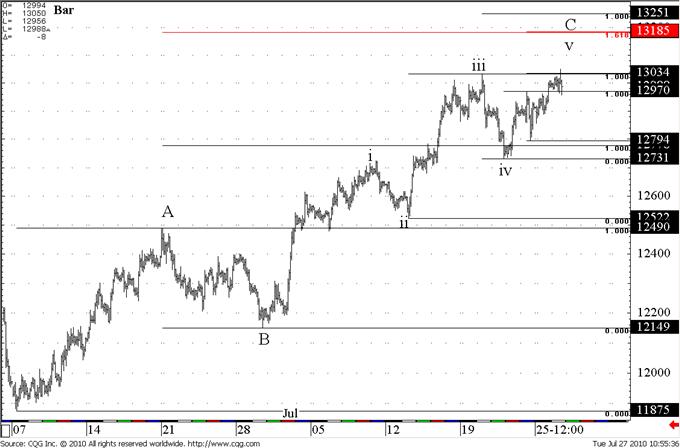 Euro Pattern Increasingly Bearish