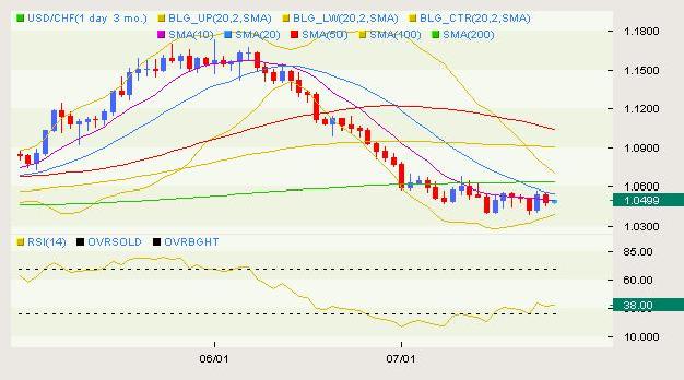 USD/CHF Classical 07.27