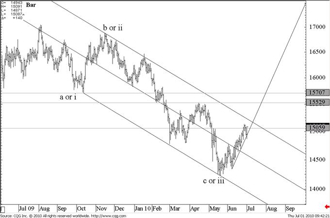 British Pound / US Dollar