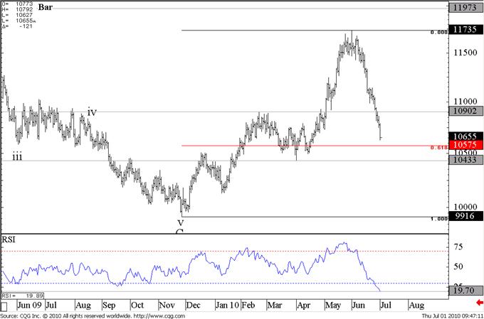 US Dollar / Swiss Franc