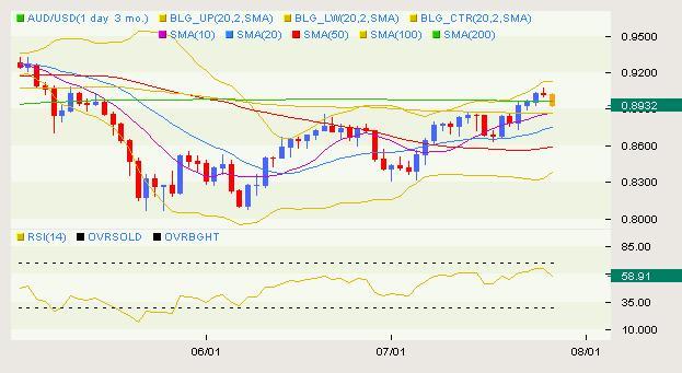 AUD/USD Classical 07.28