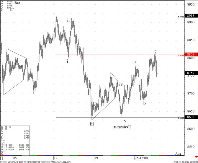 US Dollar / Japanese Yen
