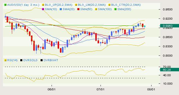 AUD/USD Classical 07.29