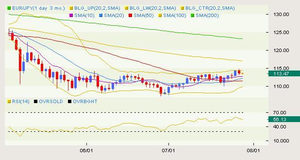 EUR/JPY Classical 07.29
