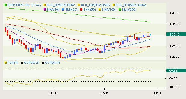 EUR/USD Classical 07.29