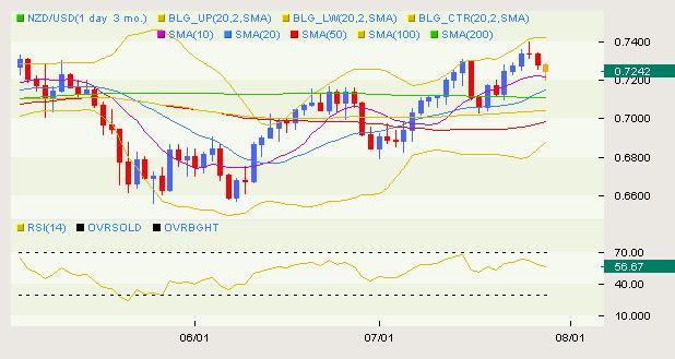 NZD/USD Classical 07.29