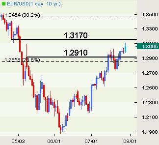 EUR/USD: Trading the Advanced U.S. 2Q GDP Report