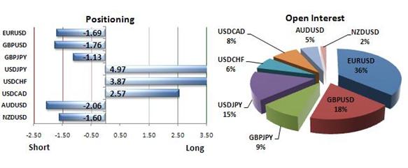 Euro Forecast to Gain versus US Dollar