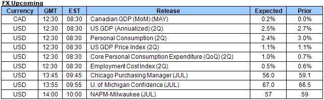 Euro, British Pound Lose Ground as Market Sentiment Falters, U.S. 2Q GDP on Tap