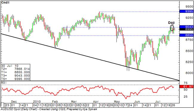 AUD/USD: Bulls Challenge Resistance Above 0.90