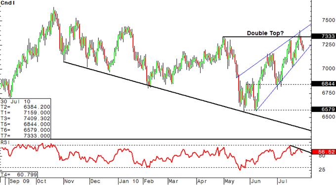 NZD/USD: Positioning Turning Increasingly Bearish