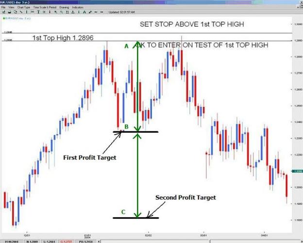 Derterming a Profit Target for a Double Top
