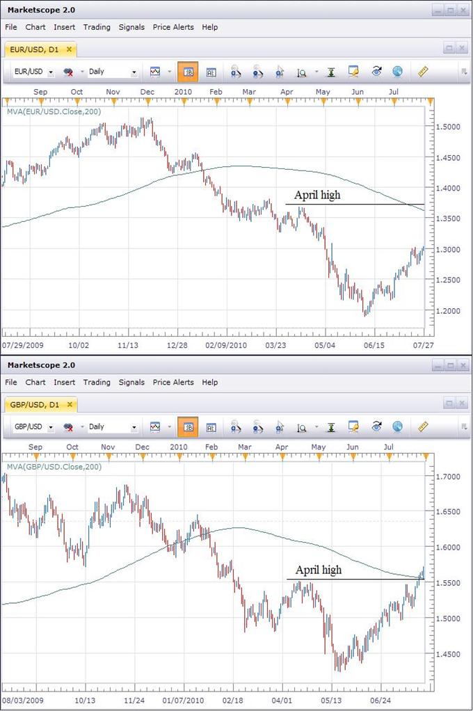 EUR vs GBP