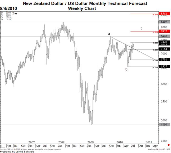 New Zealand Dollar US Dollar Exchange Rate Forecast