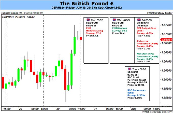 gbp_body_Picture_3.png, من المرجّح أن تهيمن التذبذبات على تجارات الجنيه الاسترليني قبيل قرار فائدة بنك انجلترا