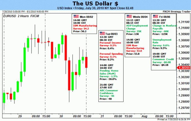 usd_body_Picture_3.png, يتوقّع أن يتراجع الدولار الأميركي على خلفيّة تزايد البطالة