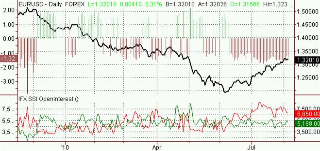 eur_usd_body_Picture_3.png, اليورو- دولار أميركي: تشير التوقعات الى ارتفاع اليورو مقابل الدولار الأميركي