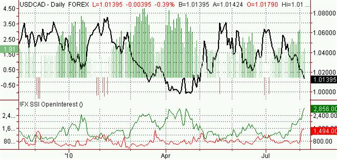usdcad_body_Picture_3.png, الدولار الأميركي- دولار كندي: تبيّن التوقعات فرص ارتفاع الدولار الكندي مقابل نظيره الأميركي