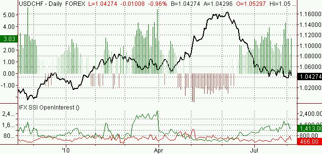 usdchf_body_Picture_3.png, الدولار الأميركي- فرنك سويسري: تشير التوقعات الى إمكانيّة ارتفاع الفرنك السويسري مقابل الدولار