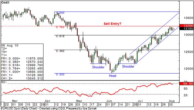 eurusd_body_Picture_5.png, اليورو/دولار: هل بات البائعون مستعدّين لإستئناف الزخم؟