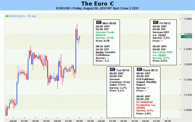 eur_body_Picture_3.png, التسارع الصعودي لليورو مهدّد قبيل نشر بيانات الناتج المحلّي الإجمالي الألماني، مع مواجهة العملة الموحّدة مستويات فنيّة رئيسيّة