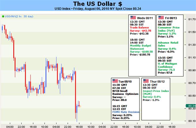 usd_body_Picture_5.png, الدولار الأميركي:هوى الدولار الأميركي على خلفية تقرير الوظائف المتوافرة خارج القطاع الزراعي،غير أنّ اتجاهات المخاطر قد تدفع العملة الى تسجيل تسارع صعودي