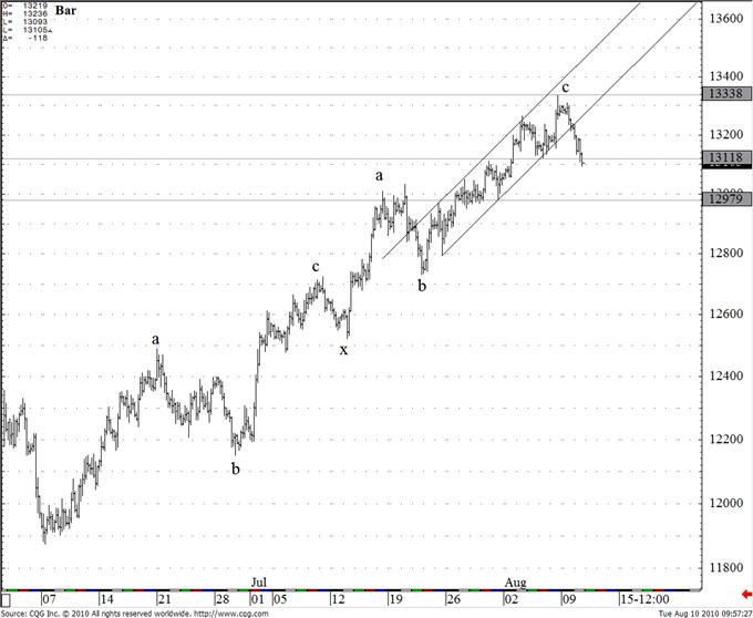 eur__usd_body_Picture_5.png, التحليل الفني لزوج اليورو/ دولار ليوم الثلاثاء الموافق في 10 أغسطس: يستهدف اليورو مستوى 12725