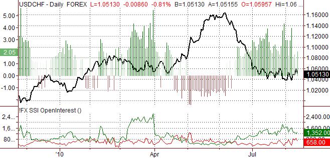 usdchf_body_Picture_5.png, الدولار الأميركي/الفرنك السويسري: يقدّر ارتفاع الفرنك السويسري مقابل الدولار الأميركي