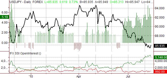 usdjpy_body_Picture_5.png, الدولار الأميركي/الين الياباني: لا تزال آفاق الين الياباني صعودية